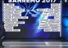 Da Casa Sanremo, FRANCO ZANETTI Direttore editoriale di Rockol